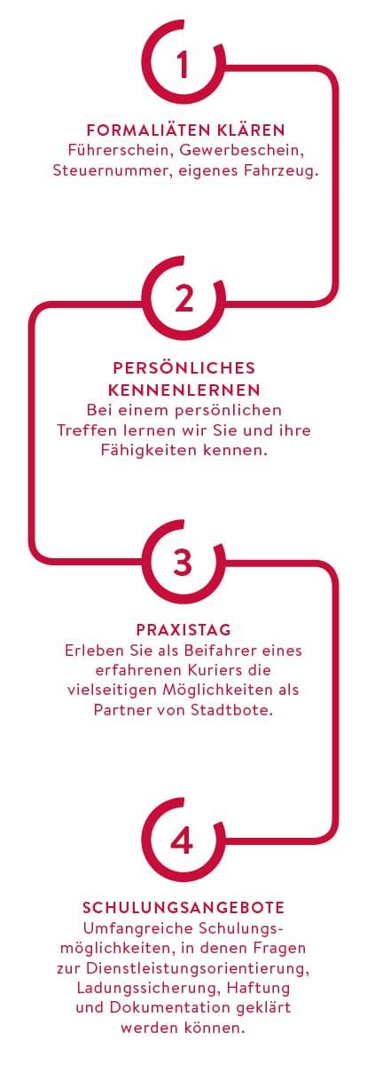 Stadtbote Kurierdienst Grafik Job